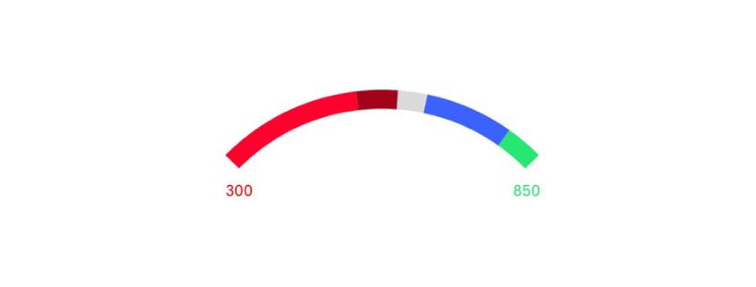 fisascore-scale