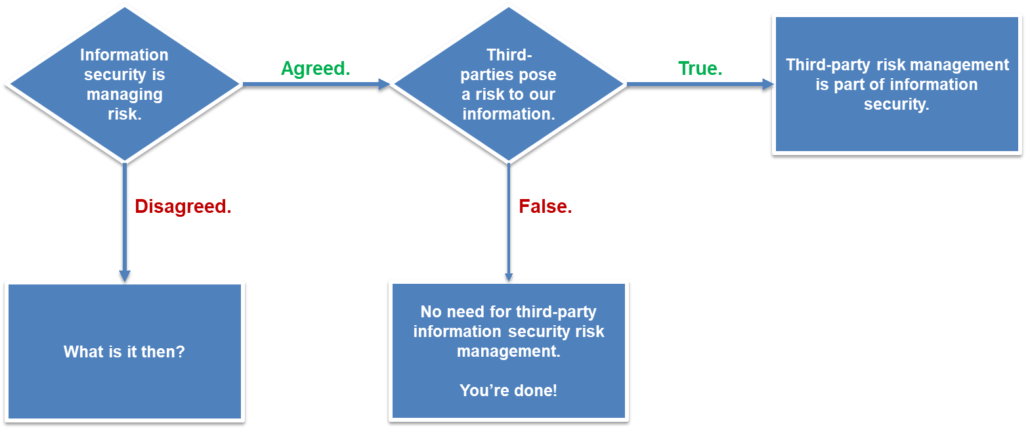correct why third party risk management