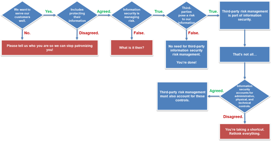 third party risk management must account for same infosec controls