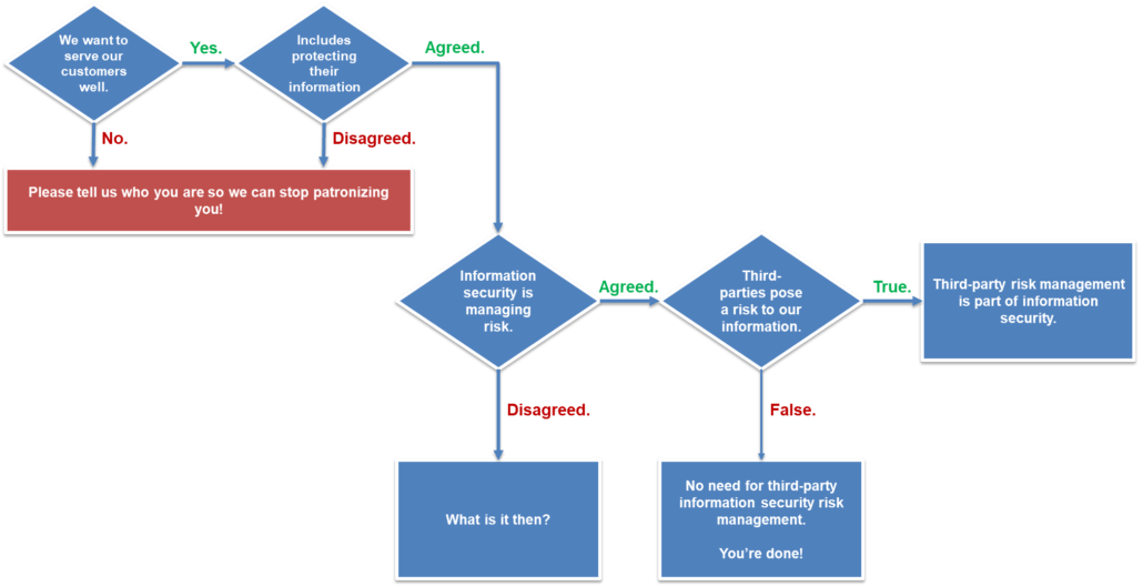 why third party risk management is part of information security