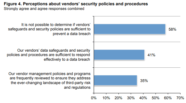 Perceptions about vendors security policies and procedures