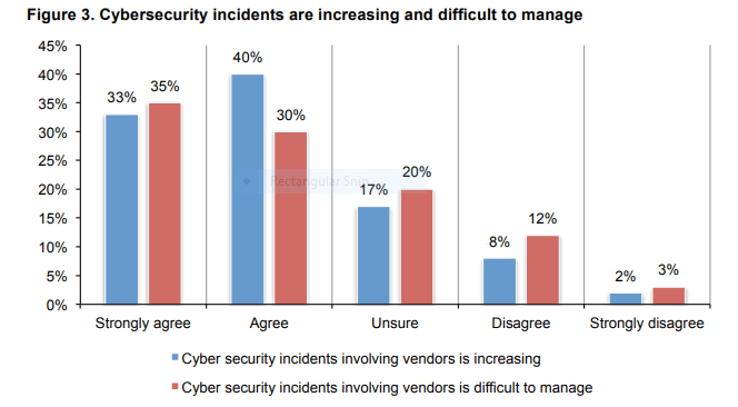 Cybersecurity Incidents are Increasing and difficult to manage