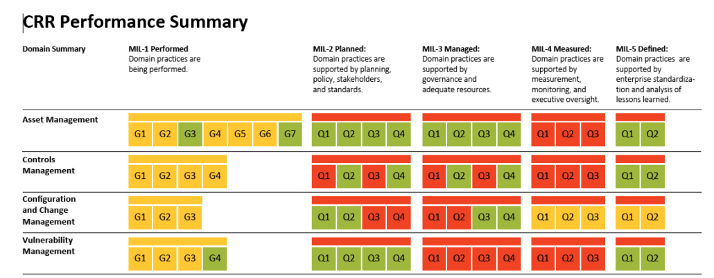 CRR performance summary