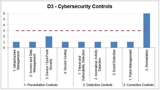 d3 security controls