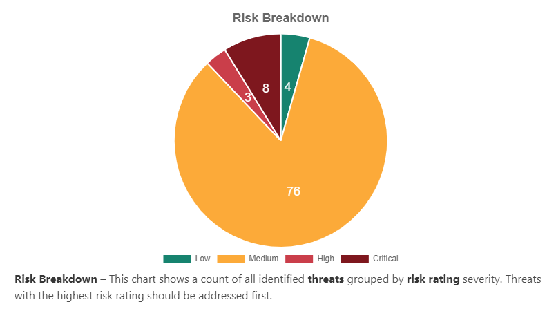 risk breakdown by threats and risk rating severity