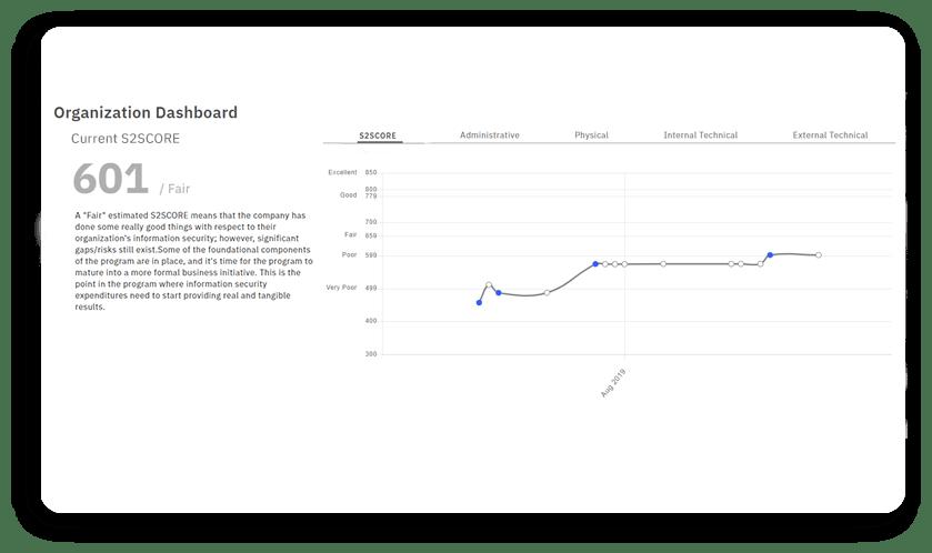 current risk assessment s2org fair trend securitystudio 1
