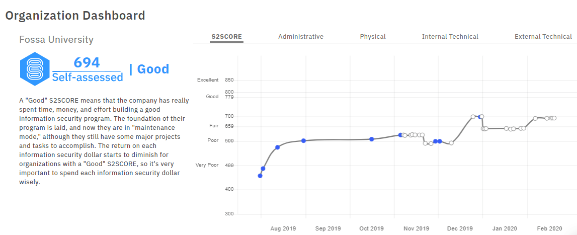 An organizations S2Score trend over time within S2ORG