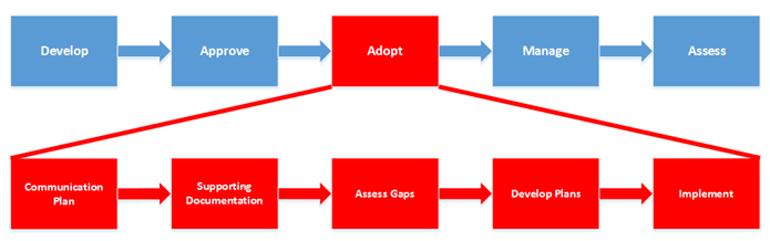 information security program life cycle