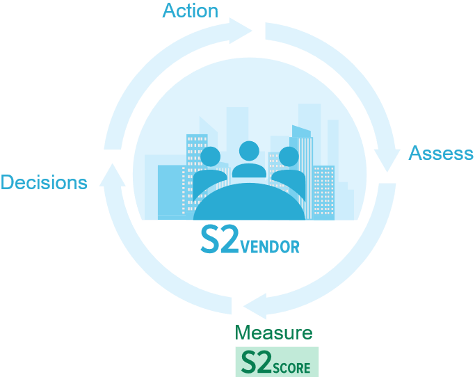 Third-Party Risk Management with S2VENDOR