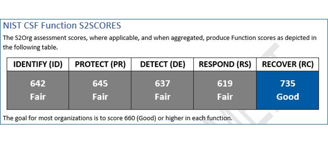 s2 security frameworks
